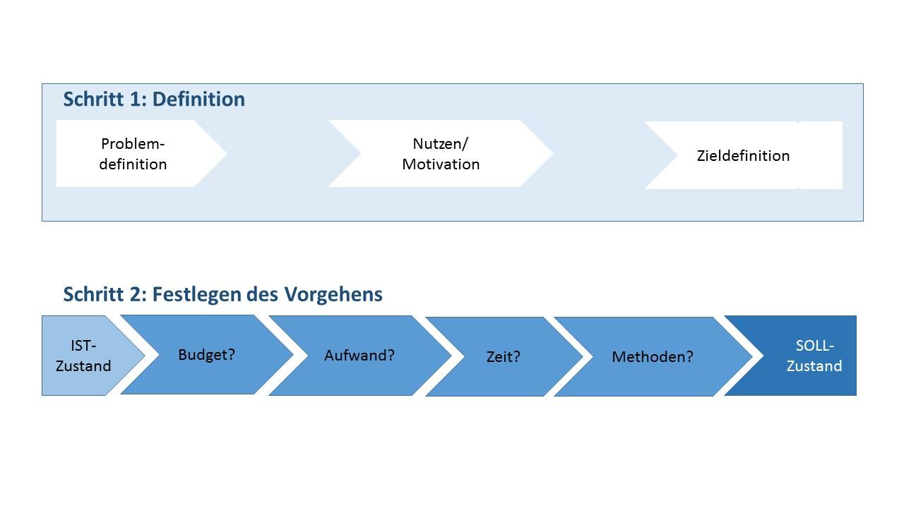 Betriebsablaufoptimierung   IT COM Langer   IT-Systemhaus für Computer & Netzwerke